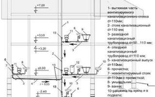Схема укладки внутренней и внешней канализации в частном доме, глубина закапывания канализационной трубы — рекомендации