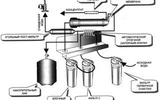 Фильтры обратного осмоса — принцип работ и описание