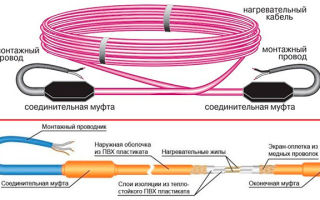 Греющий кабель — виды и описание, рекомендации от специалистов