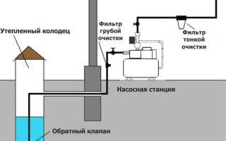 Водоснабжение дома, поэтапный процесс работы и монтаж