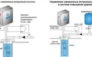 Использование станций управления скважинными насосами и подъема уровня воды — фото