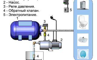 Строение гидробаков для систем водоснабжения — принципы работ и средняя стоимость