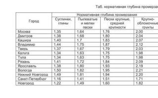 Глубина промерзания грунта в московской и ленинградской области — принцип работы