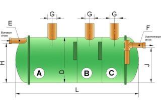 Септики флотенк — особенности, преимущества и схема установки