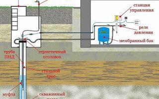 Как обустроить скважину для воды своими руками, подробная инструкция