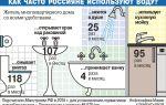 Нормы объёмов воды, установленные государством без счётчика и реальный средний показатель на человека — особенности