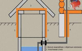 Процесс организации водоснабжения своими руками из колодца частного дома — подробная инструкция