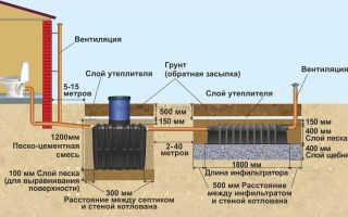 Особенности прокладки канализации в частном доме — пошаговая инструкция и рекомендации