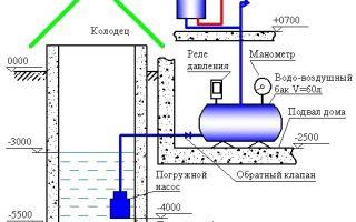 Какую схему водоснабжения из скважины выбрать для частного дома своими руками?