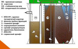 Септик биодека — что это такое, сфера применения и преимущества