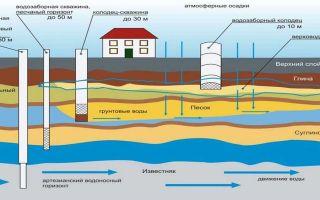 Что это такое артезианская скважина: процесс бурения, какие документы нужны и сколько метров в глубину до воды