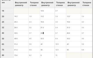 Таблица диаметров и иные параметры металлопластиковых труб — подробная информация