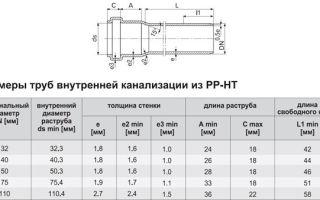 Канализационные трубы 110, функцоналность и применение