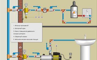 Перекачивание проточной воды насосами — область применения и полезные советы