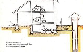 Как установить колодец или скважина для воды в частном доме своими руками?