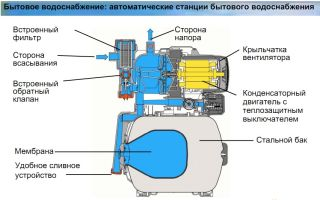Ремонт насосной станции с минимальными затратами своими руками — стоимость и подробная инструкция