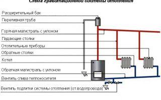 Проточное отопление -критерии выбора и технические характеристики