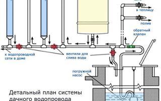 Как провести воду из колодца в дом своими руками — монтаж и схемы установки
