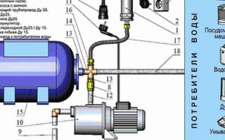 Конструкция и принцип работы, разновидности и надежные популярные модели насосных малых станций, преимущества