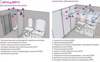 Организация вентиляции в ванной комнате — способы и причины установки