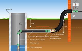 Водоснабжение на даче — лучший выбор, рекомендации специалистов