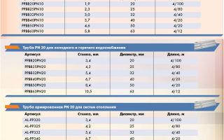 Технические параметры полипропиленовых труб и фитингов, их основные характеристики, особенности и преимущества