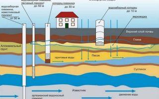 Глубина залегания водоносных слоев — особенности и характеристики