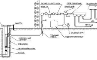 Адаптер для скважина своими руками — схемы установки и монтаж