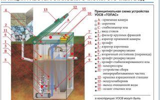 Устройство и принцип работы септика топас — отзывы, плюсы и минусы