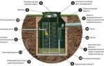 Что такое канализационные септики, особенности и преимущества