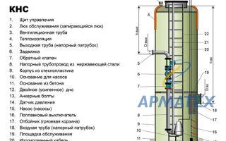 Кнс — канализационная насосная станция — особенности и схемы установки