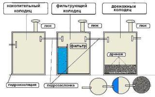 Септик из бетонных колец — схема установки,особенности и цена