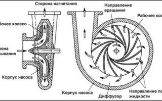 Принцип работы и устройство вихревых насосов — применение и схема работ
