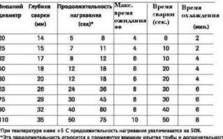 Таблица температур пайки для полипропиленовых труб — варианты и выбор температуры