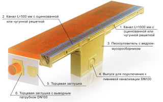 Дренажный пластиковый водоотводной лоток с решеткой — схемы установки