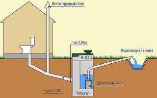 Схема размещения вентиляции канализации в частном доме — подробная информация