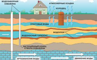 Что такое и для чего нужны артезианские подземные воды?