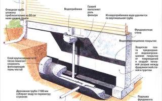 Дренаж и его устройство возле фундамента, установка и особенности