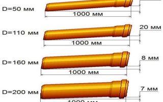 Нормы, установленные снип для правильного расчёта уклона канализации на один погонный метр трубопровода — подробная информация