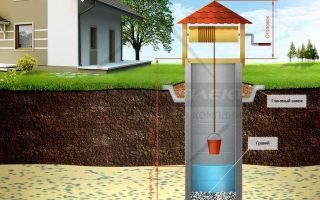 Что лучше для водоснабжения дачи — колодец или скважина: варианты, их особенности, финансовый вопрос