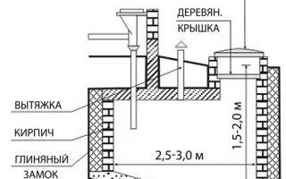 Устройство выгребной ямы в частном доме -подробная информация