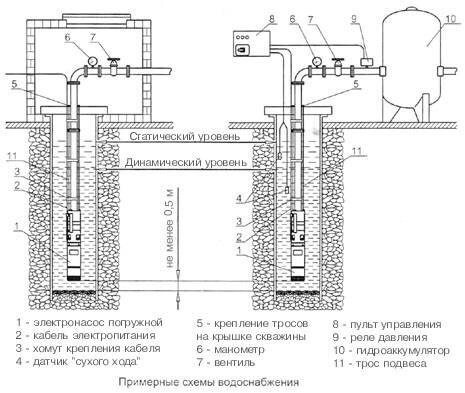 Насосная станция для колодца выбор установка и подключение