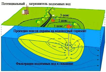 Земляные работы в охранной зоне водопровода зимой. Охранная зона водопровода и канализации: нормативные требования
