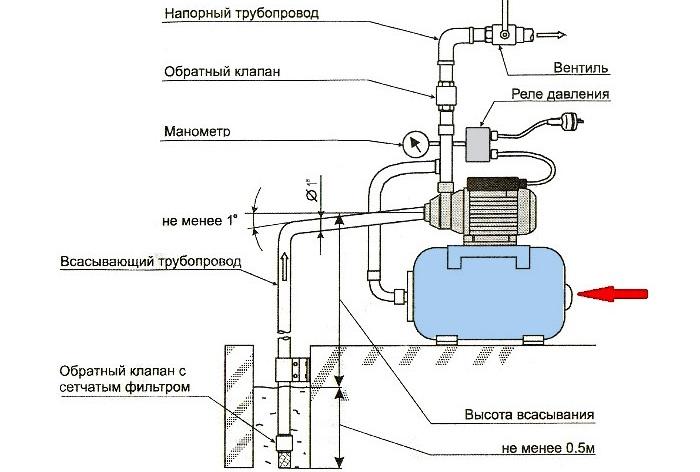 Регулировка насосной станции  принципы и правила настройки