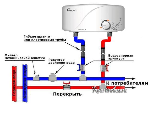 бытовой водонагреватель электрический проточный